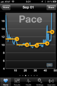 Now this is an amazing feature. My warmup was appropriately slow, and I managed to maintain a fairly even pace throughout the run, until I ran out of gas on the long hill home.