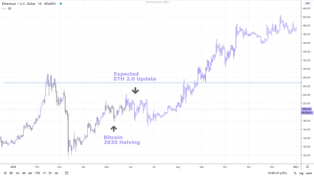 Ethereum Price Prediction - A Look Into The Future - Paybis Blog