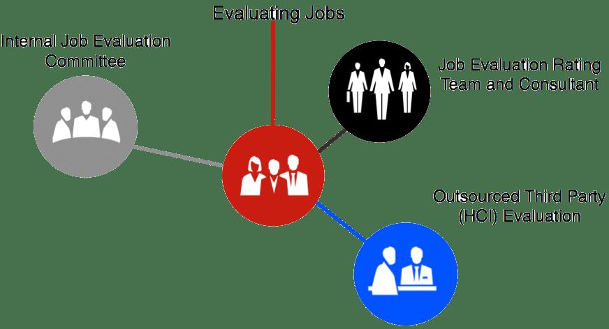 Internal Job Shadowing Evaluation