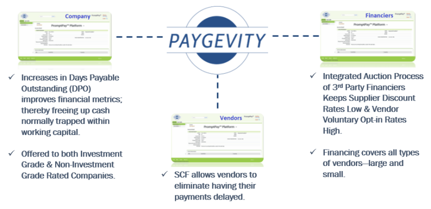 Paygevity™ SCF Marketplace