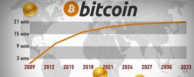 выпуск биткоин влияет на курс