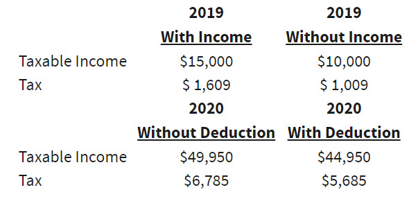 With Income Without Income