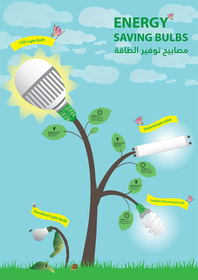 Save Electricity Save Electricity Poster