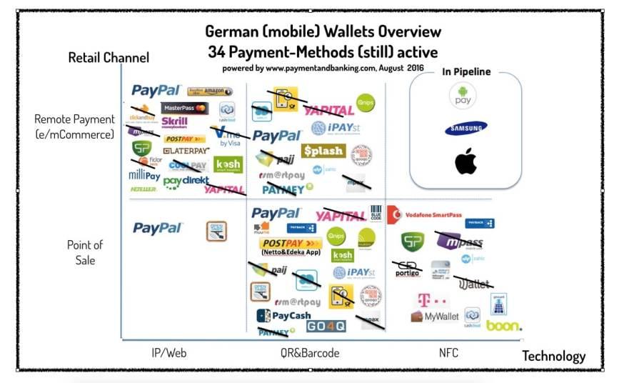 (Mobile) Wallet Verfahren in Deutschland August 2016