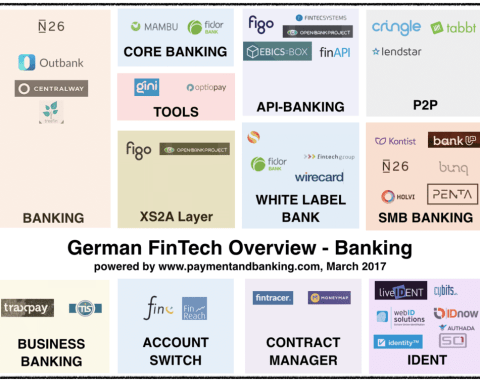 German Fintech Overview: Banking _27.3.17