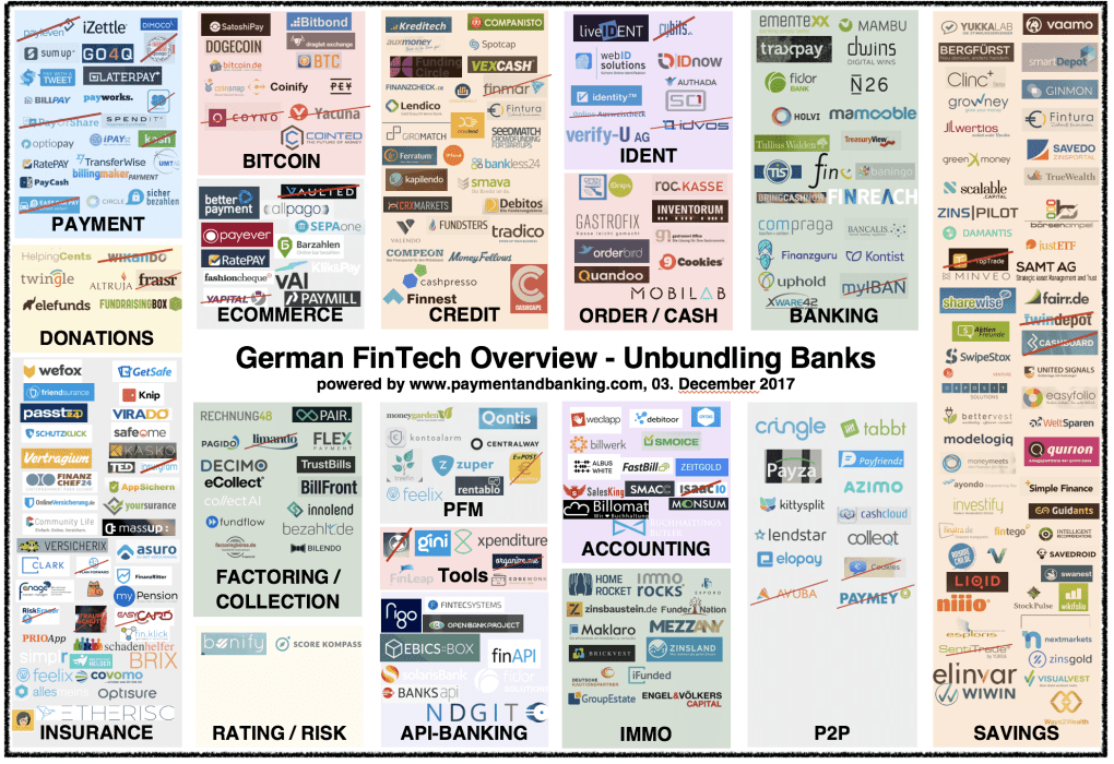German FinTech Overview unbundling Banks Stand: 03.12.2017