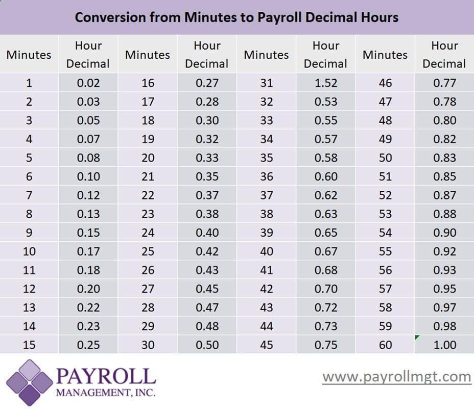 Payroll Minutes To Decimal Conversion Chart Payroll Management Inc