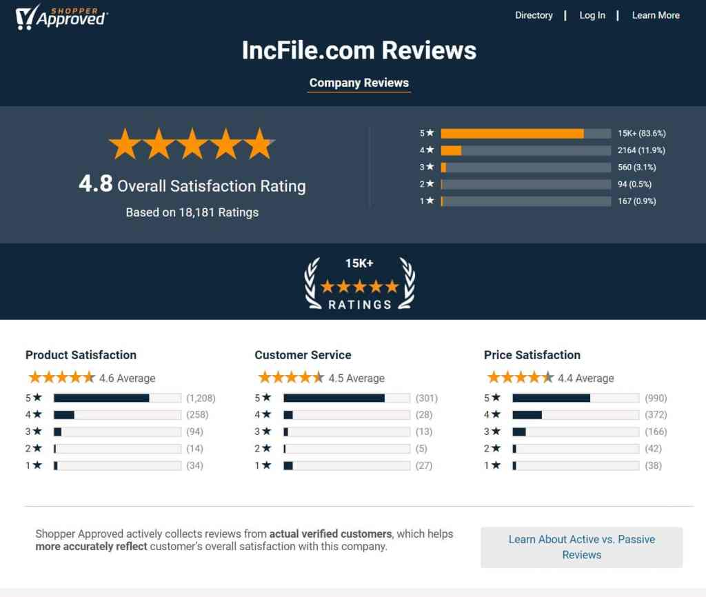 Shopper Approved Incfile reviews