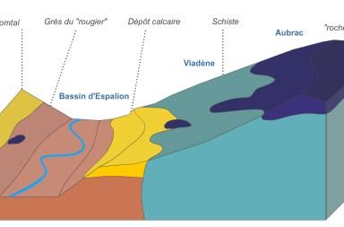 diagramme-bassin-espalion