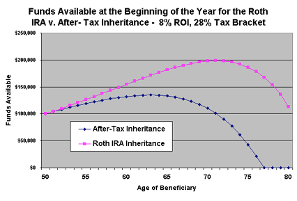 Funds Available at the Beginning of the Year for the Roth IRA