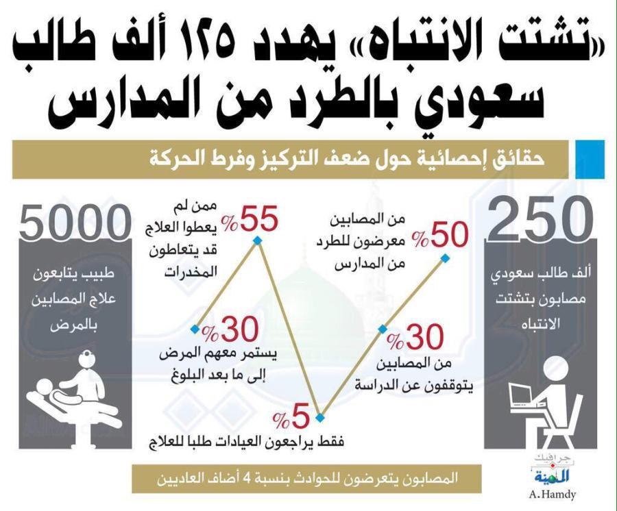 د مصطفى أبوسعد On Twitter فرط الحركة وتشتت الانتباه