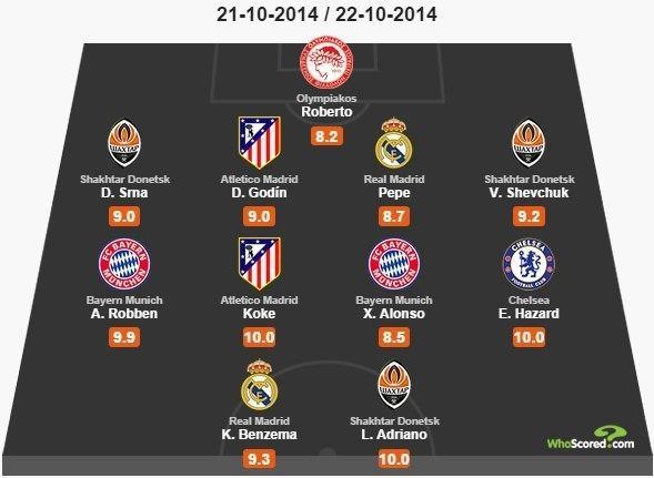 """[Liga de Campeones] Dos jugadores del Atlético de Madrid en el """"once ideal"""" de la jornada 3 2"""