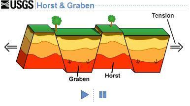 Image result for horst block usgs