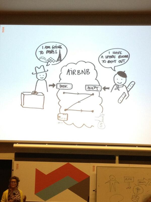 Business model of AirBnB, sketched.