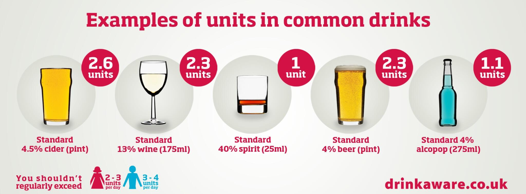 "Drinkaware On Twitter: ""How Many Units Are In Your"