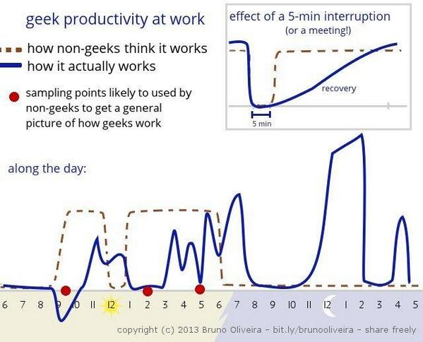 programmer productivity in a graph