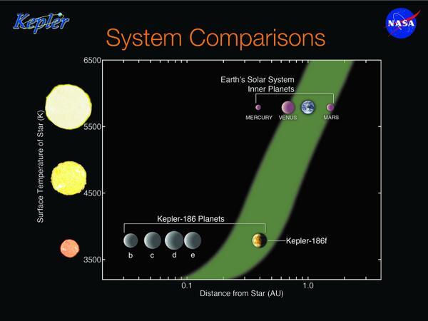 """NASA Kepler and K2 on Twitter: """"How does the Kepler-186 ..."""