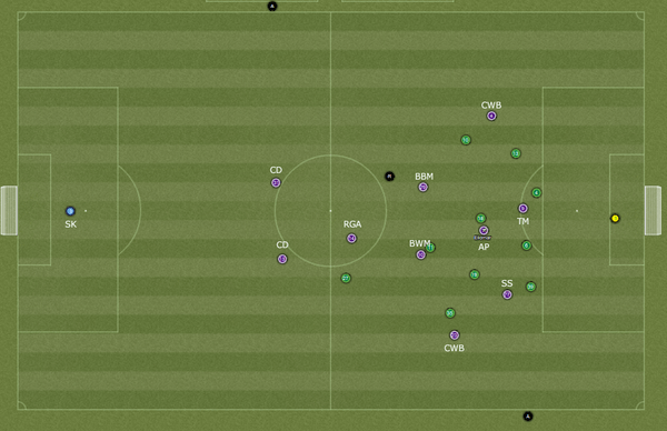 The Narrow 4-1-2-2-1 – Expanding Upon Defensive Football in FM14