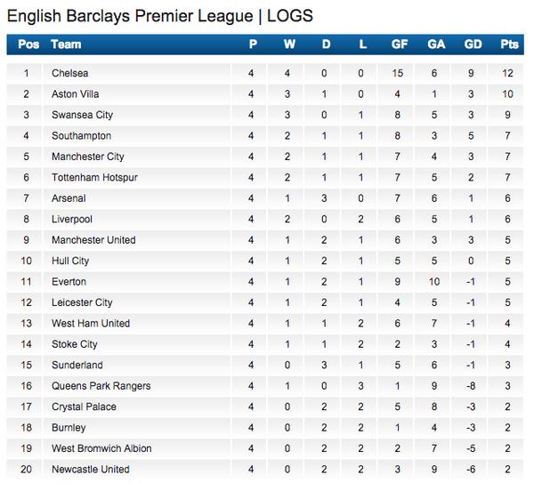 Barclays premier league table fixtures - Barclays premier league ranking table ...
