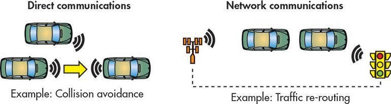 Connecting Things Instead of People: The Unexpected Evolution of LTE  #IoT
