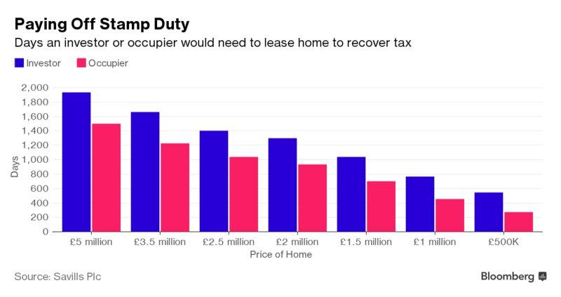 UK's landlord levy raises $1.3 billion more than expected  via @sharonrsmyth