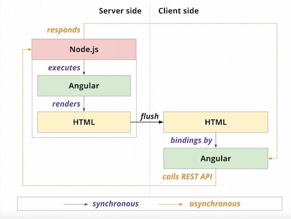 RT techjunkiejh:A history of #JavaScript across the stack  #angularjs #nodejs