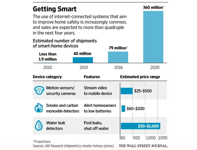 Wi-Fi-Linked #SmartHome Security Gadgets aren't lowering Insurance Premiums  #insurtech #iot