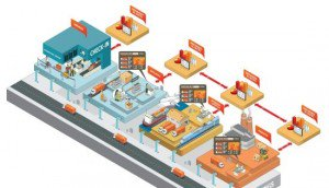The Industrial Internet of Things | #Analytics #IoT #RT