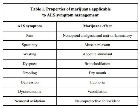 How Does Cannabis Impact the Progression of ALS?