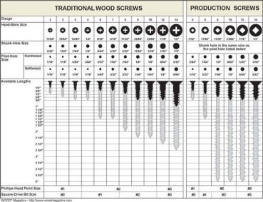 Woodworking Screw Guide