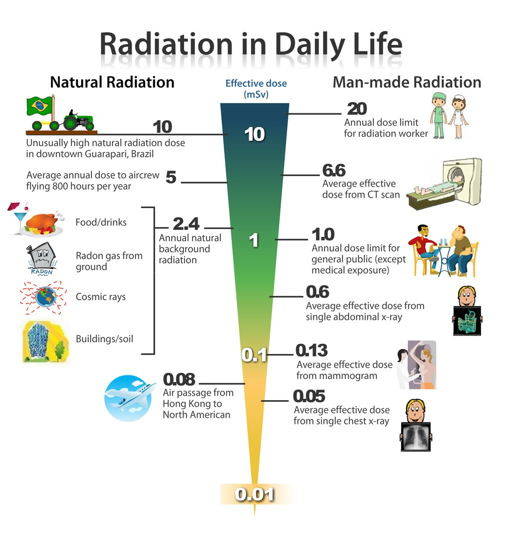 Basic Concepts Of Radioactivity