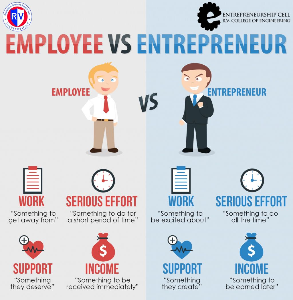 E Cell Rvce On Twitter Employee Vs Entrepreneur Which