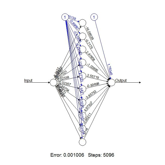 Neural Networks with R. #BigData #MachineLearning #DataScience #AI #RStats #RLang