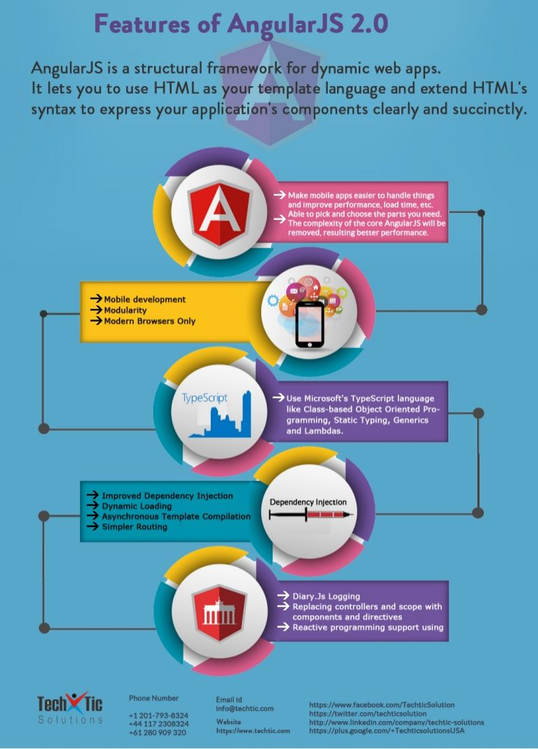Features of #AngularJS 2.0