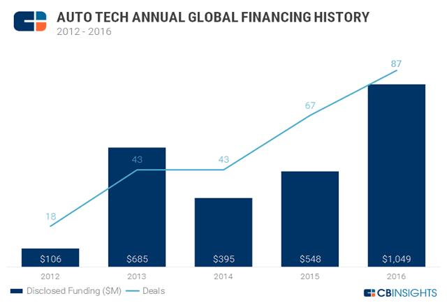 New #startups Car Tech Startup Investment Exceeds $1 Billion In 2016  via @bitcoinagile #UT