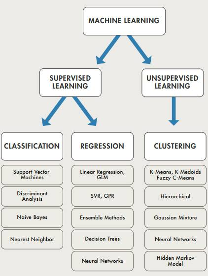 Machine Learning Summarized in One Picture @DataScienceCtrl  #datascience #machinelearning