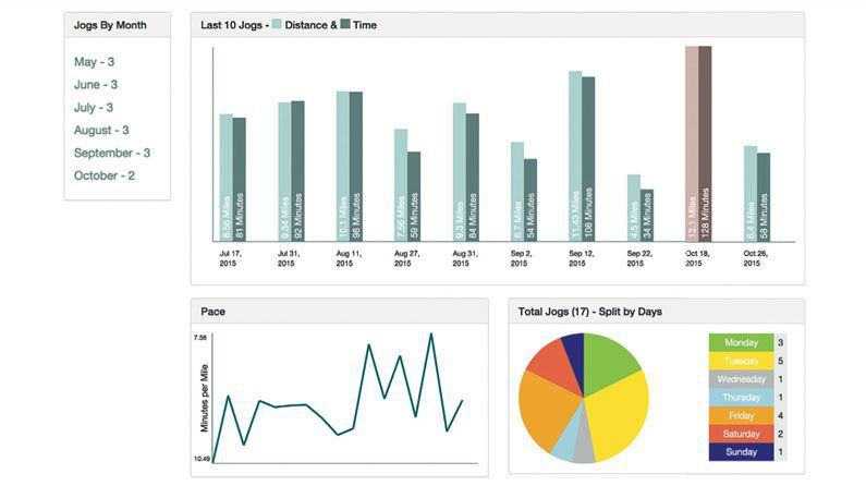 Build a data dashboard with AngularJS • #CreativeBloq •