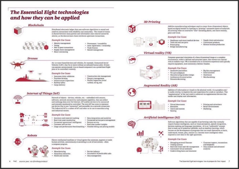 8 disruptive #tech:  1 #AI 2 #IoT 3 #blockchain 4 drones 5 robots 6 AR 7 VR 8 3D #CIO