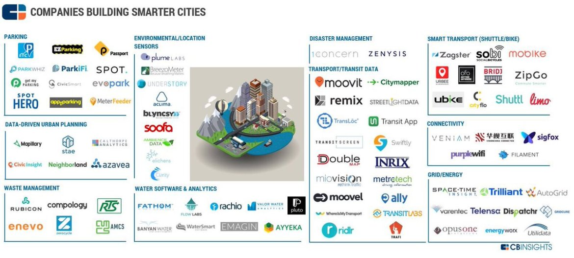 80 startups in the smart city industry #IoT