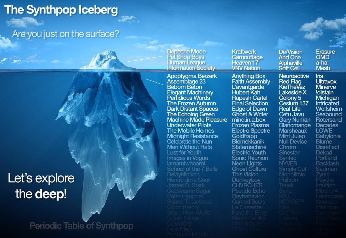 The Synthpop Iceberg