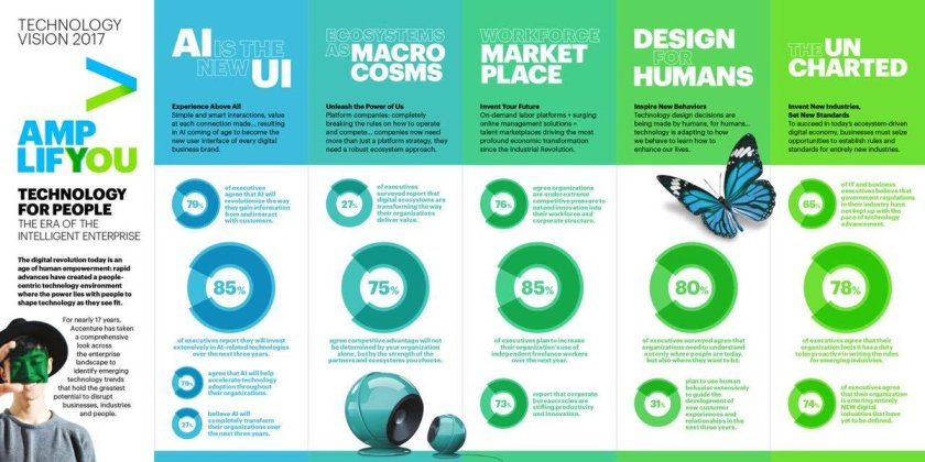 Tech trends 2017 by @AccentureTech  #AI #UI #TechTrends #innovation #disruption #MBAMCI