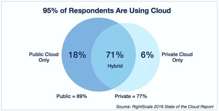Top 10 #Cloud Backup #trends  #bigdata #IoT #CloudComputing #Saas #devops #tech #innovation