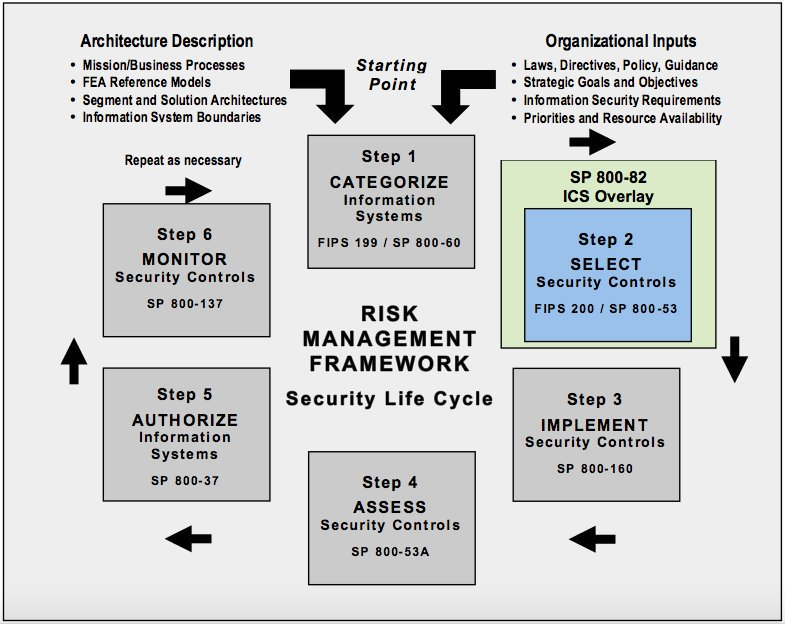 Securing #IoT: NIST #CyberSecurity Framework   [via @usnistgov  @evankirstel] #IoTsecurity
