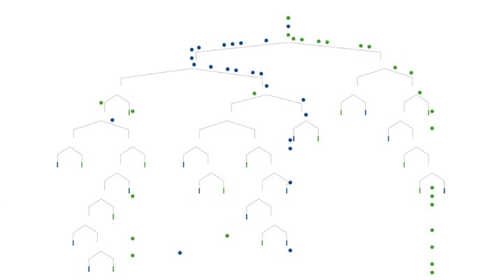 A Visual Introduction to #MachineLearning #abdsc