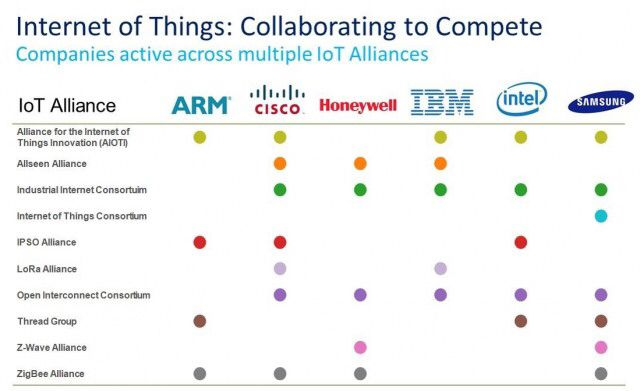Slow Progress Toward #IoT Standardization