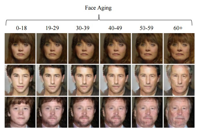 New face aging #AI system can help identify people who have been missing for decades.