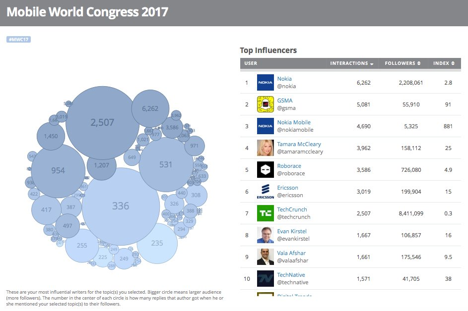 Who's engaging on #SocialMedia at #MWC17?  <= Scrollable Top 100 via @iTrendHQ. #Mobile #IoT