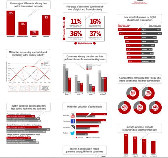256 free #banking #infographics via @JimMarous {#ai #fintech #digital #digitalbanking #iot} .