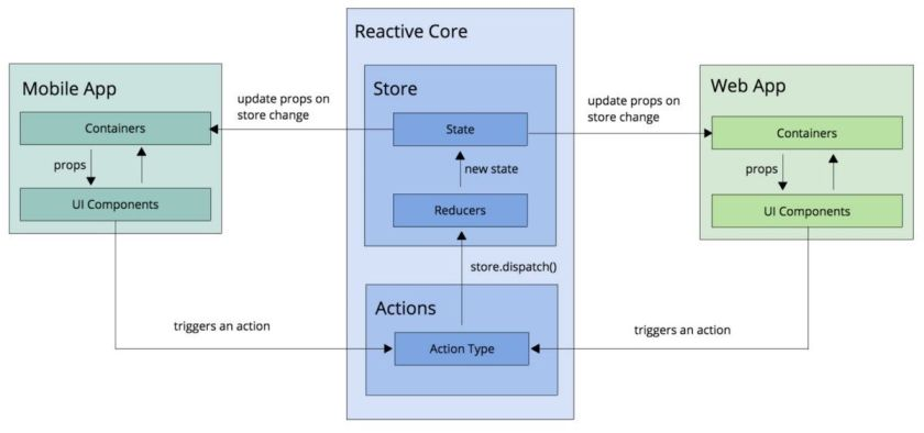 Reactive Core architecture for React Native and #ReactJS applications:  #JavaScript