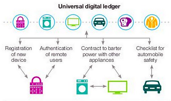 Exploring #Blockchain in an #IoT Construct   #ibmwow  via @evankirstel